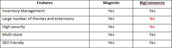 Compare Magento and BigCommerce