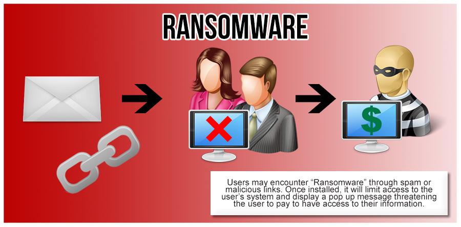 Cara kerja ransomware